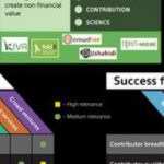 Orientador Juridico ABES sobre Crowdfunding
